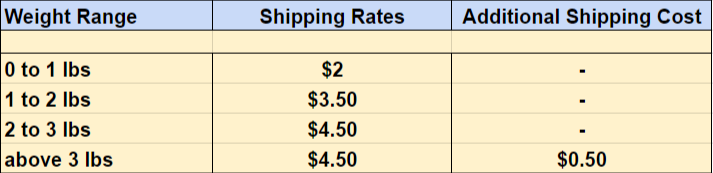 Scott's Weight based shipping rules
