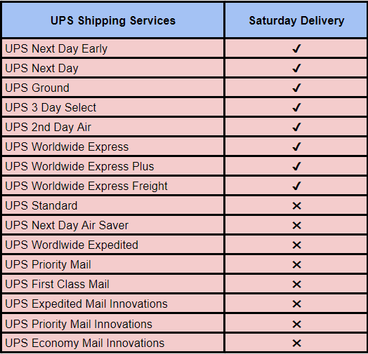 Does UPS Deliver On Saturday? – Now Provide Accurate