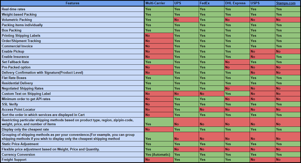 Shipping-Plugin-Comparison-Table