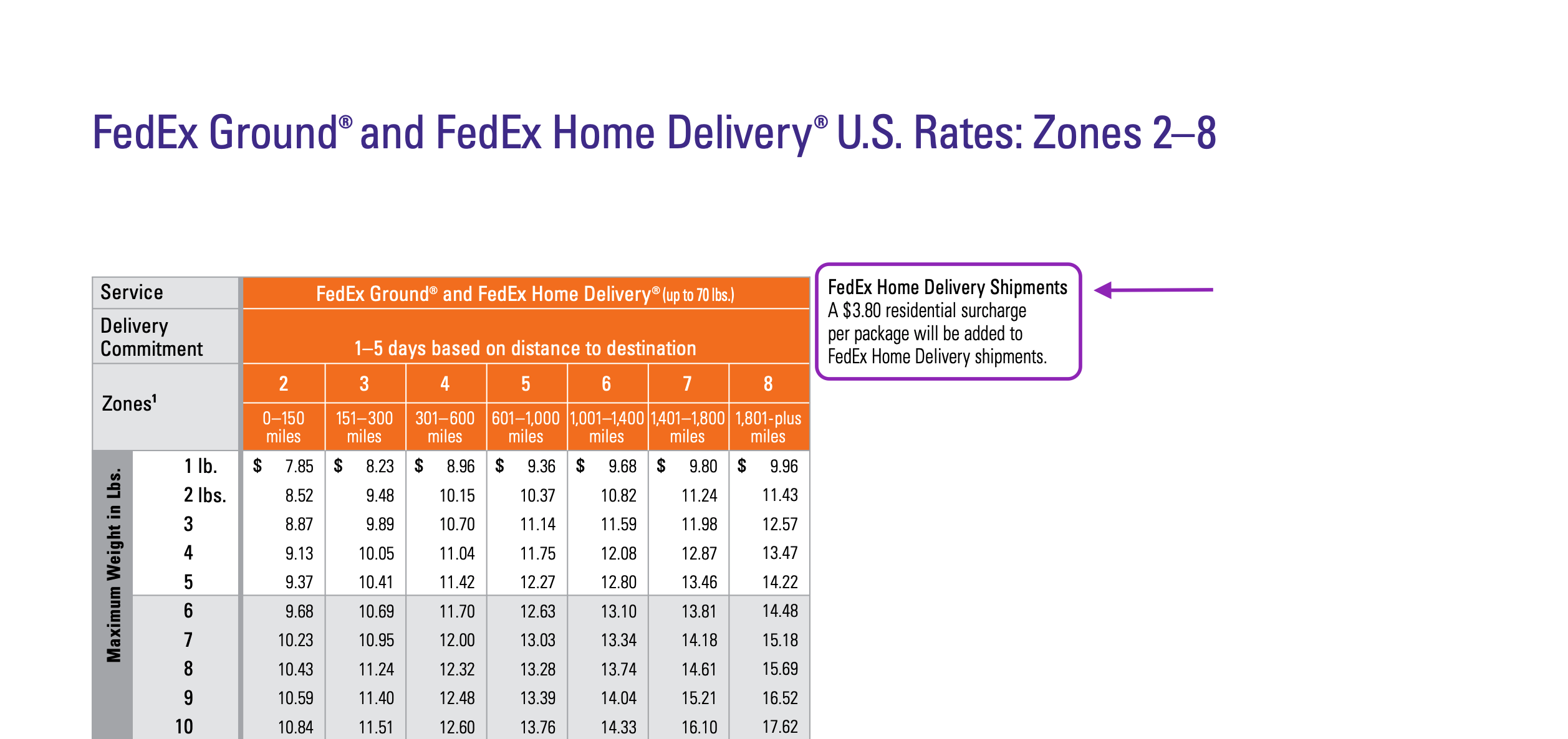 what is fedex home delivery